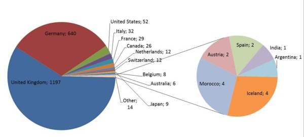 Blog visitor statistics 07.07.2012